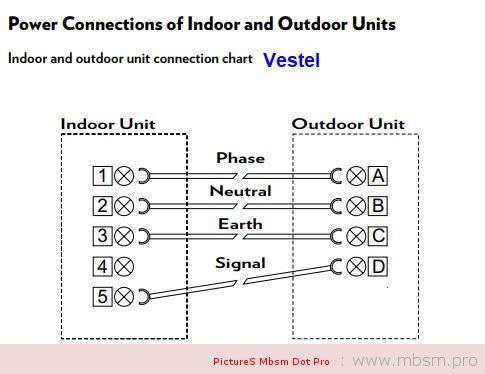 mbsm-dot-pro-wwwmbsmpro-branchement-unit-extrieure--lg-media--gnral--samsung-haier--galanze-gree-maxwelle-vestel