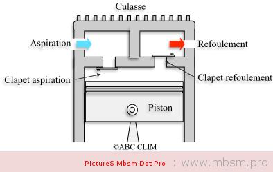 wwwmbsmpro--panne--compresseur-frigorifique--pas-de-refoulement-et-prsence-daspiration-mbsm-dot-pro