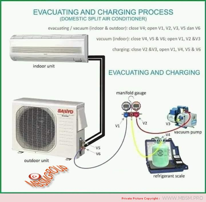 evacuating-and-charging-process-domestic-split-air-conditioner-mbsm-dot-pro