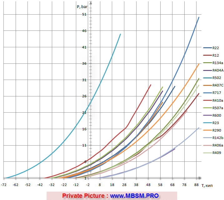 refrigerant-high-low-pressure-temperature-chart-r22-r410a-r12-r134a-r401a-r409a-r502-r404a-r507a-r408a-r402a-r600a-mbsm-dot-pro