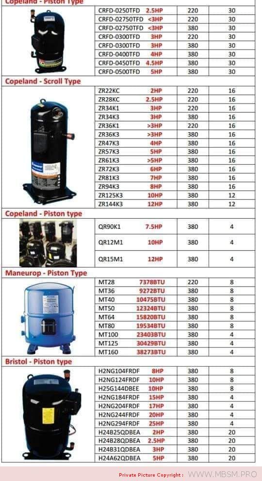 copeland-piston-type-maneurop-scroll-type-compressor-mbsm-dot-pro
